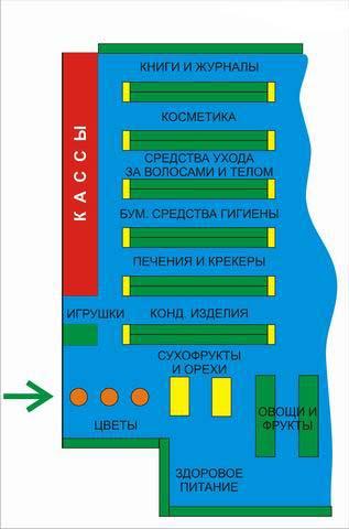 Проектирование торгового зала