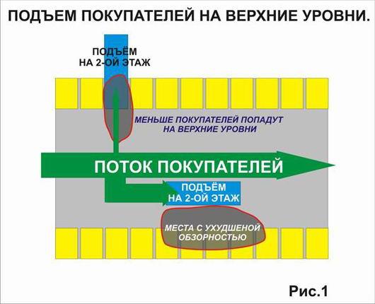 Расположение эскалаторов в