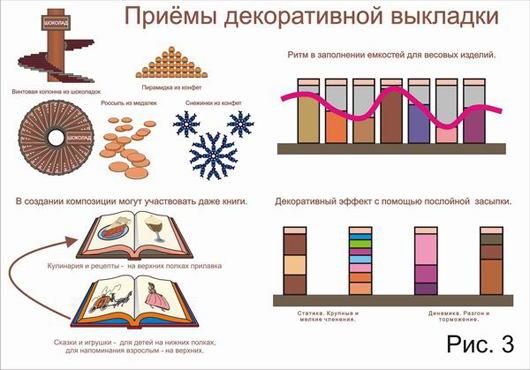 Приемы декоративной выкладки шоколада и кондитерской продукции в магазине