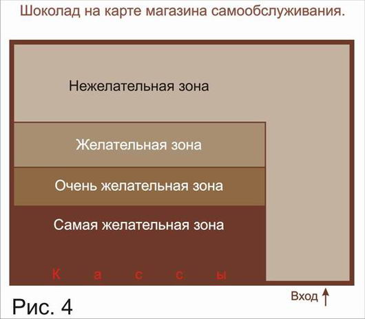 Мерчендайзинг шоколада в магазине