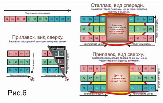 Примеры выкладки для прилавков и стеллажей