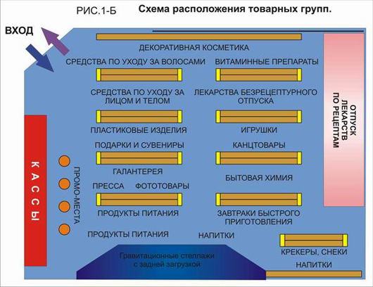 Схема разположения товаров в аптеке.